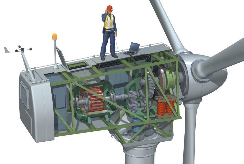 Ce Sunt Turbinele Eoliene și Cum Funcționează Blog