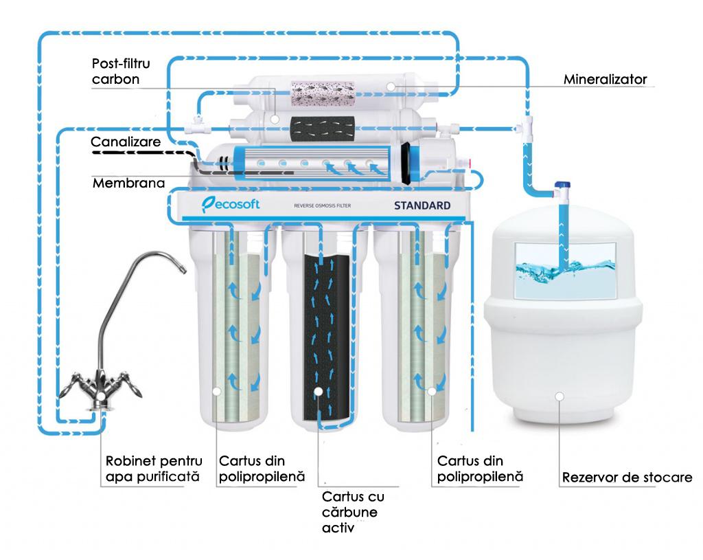 etapele de filtrare-filtrele cu osmoză inversă