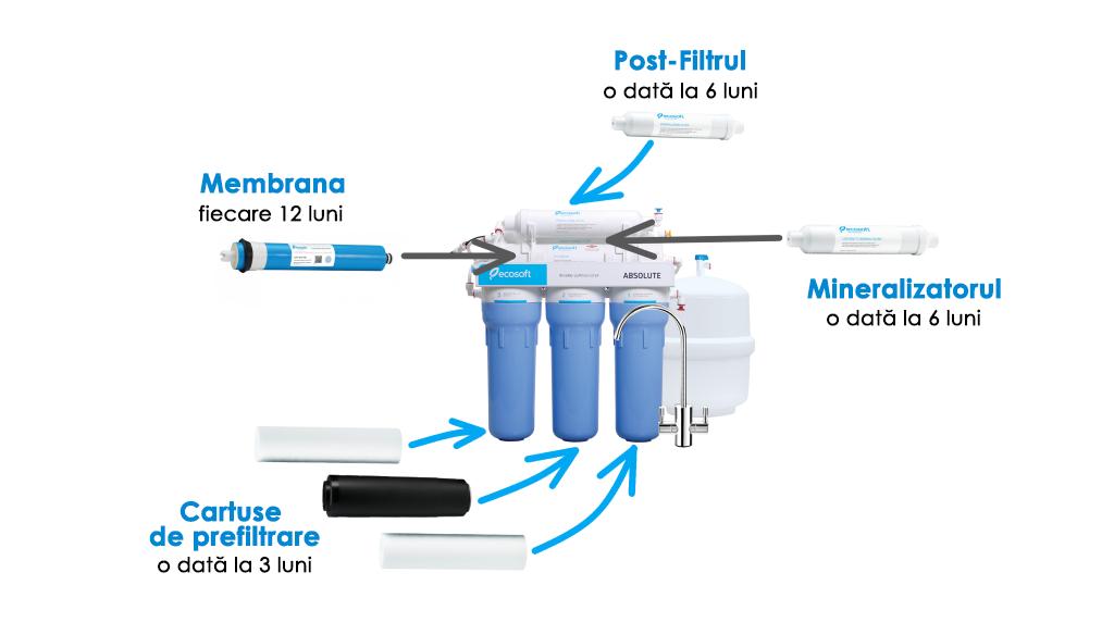 filtrele cu osmoză inversă